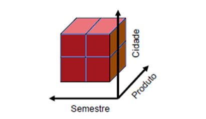 OLAP são sistemas de visualização multidimensional