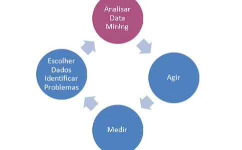 Data Mining e a predição