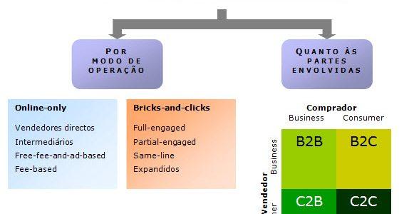 Classificação do comércio eletrónico